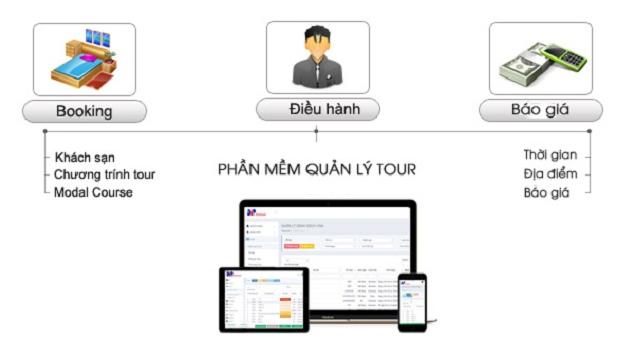 Các tính năng của phần mềm quản lý tour du lich