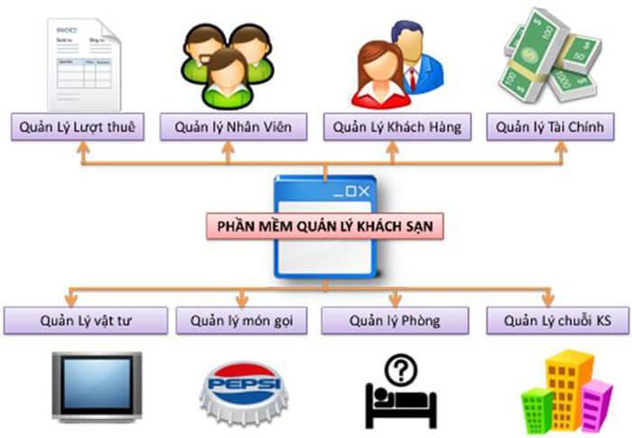 Phần mềm quản lý khách sạn TC Software
