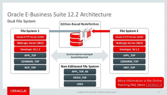 Phần mềm quản lý doanh nghiệp - Oracle